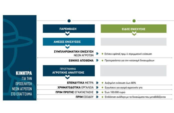 Επιχορήγηση ως 80% για νέες επενδύσεις serrespost.gr
